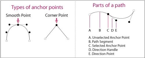 انواع نقاط در یک مسیر