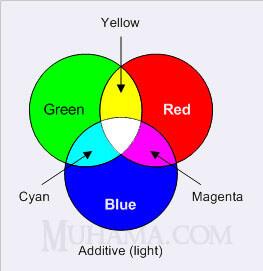 مدل رنگی RGB و ترکیبات رنگی