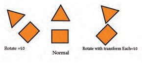 تفاوت چرخش در Transform Each